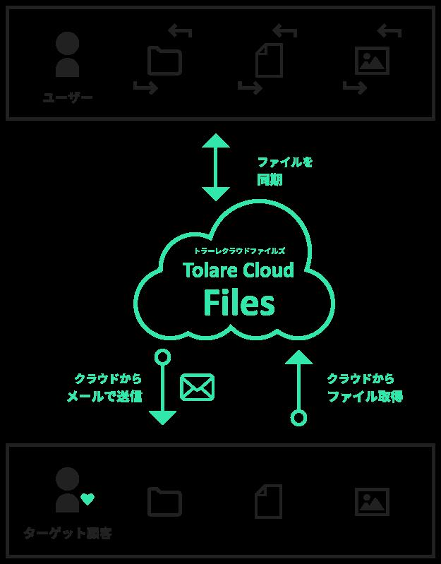 簡単・安全なファイル同期・共有を Tolare Cloud Files トラーレクラウドファイルズ
